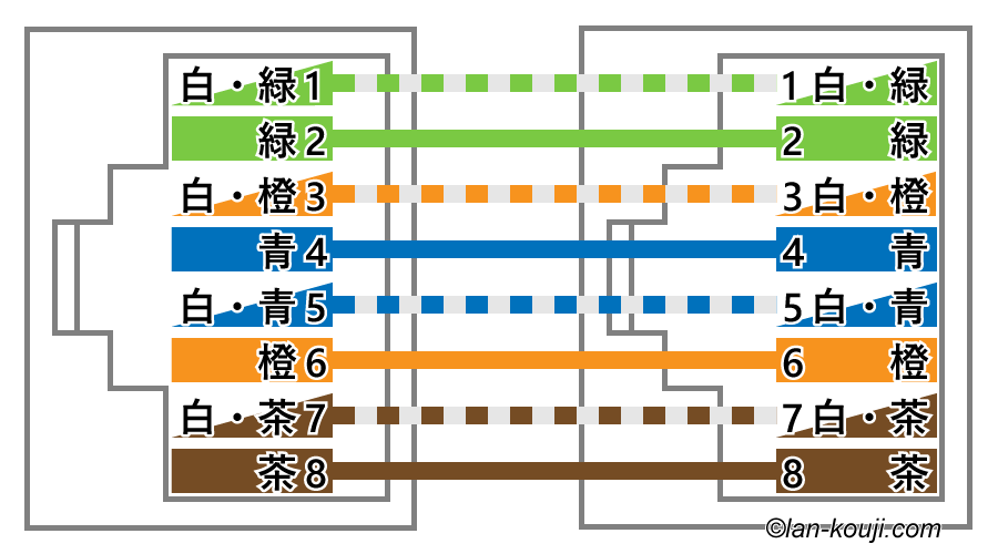 https://lan-kouji.com/contents05/image/straight_a.png